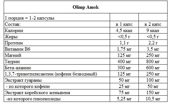 Olimp Amok 60 капсул состав фото